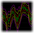 Volatility Bands Indicator Set for TradeStation