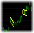 Flag and Pennant Indicator Set for TradeStation
