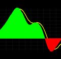 Bull-Bear Index Indicator for TradeStation
