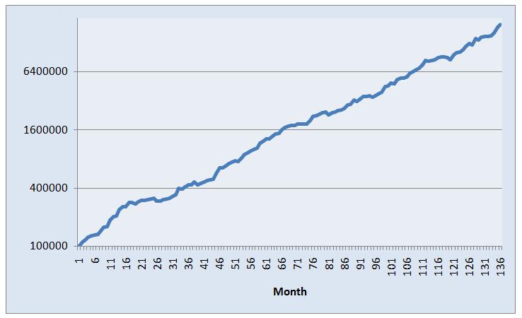 AR5 Portfolio Trading System Equity Curve - 01/01/05 - 03/31/16