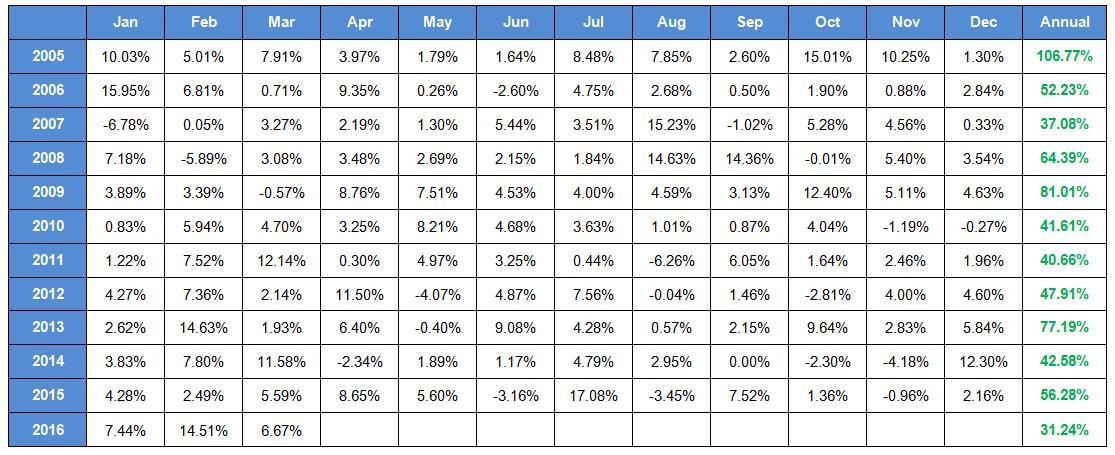 AR5 Portfolio Trading System Monthly Returns - 01/01/05 - 03/31/16