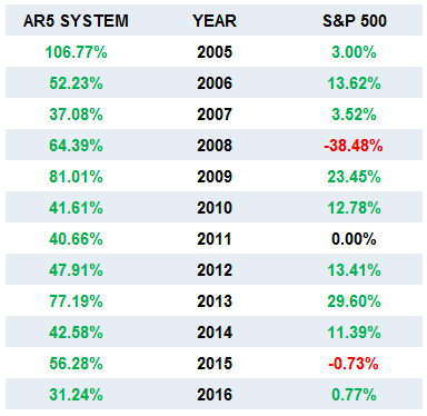 Side by Side Comparison of the Annual Returns of the AR5 Portfolio Trading System and the S&P 500 - 01/01/05 - 03/31/16