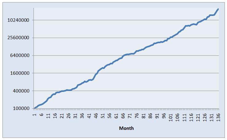AR5-S10 Long-Short Portfolio Trading System Equity Curve - 01/01/05 - 03/31/16