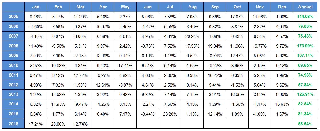 AR5-S10 Long-Short (100%-50%) Portfolio Trading System Monthly Returns - 01/01/05 - 03/31/16