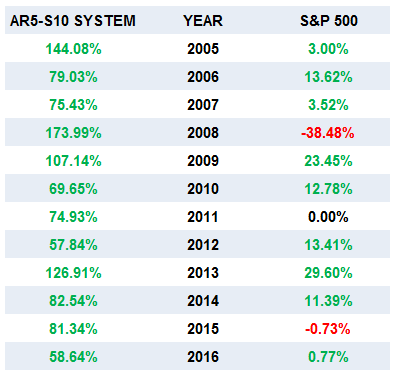 Side by Side Comparison of the Annual Returns of the AR5-S10 Long-Short Portfolio Trading System and the S&P 500 - 01/01/05 - 03/31/16