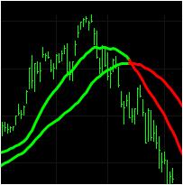 Moving Average Trend Indicator