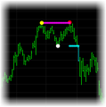 Double Top and Double Bottom Indicator Set for TradeStation