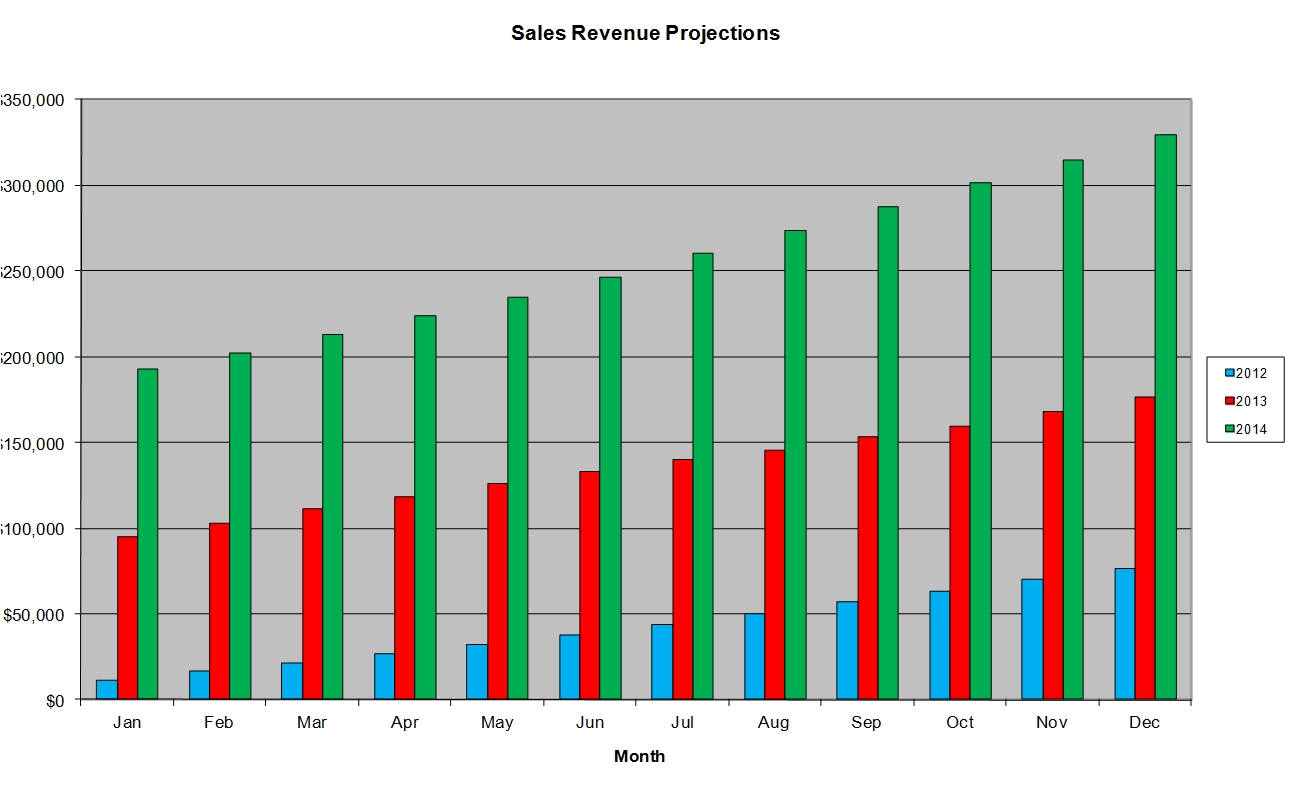 Software as a service saas 3 year sales revenue excel template saas revenue chart 5g alramifo Gallery