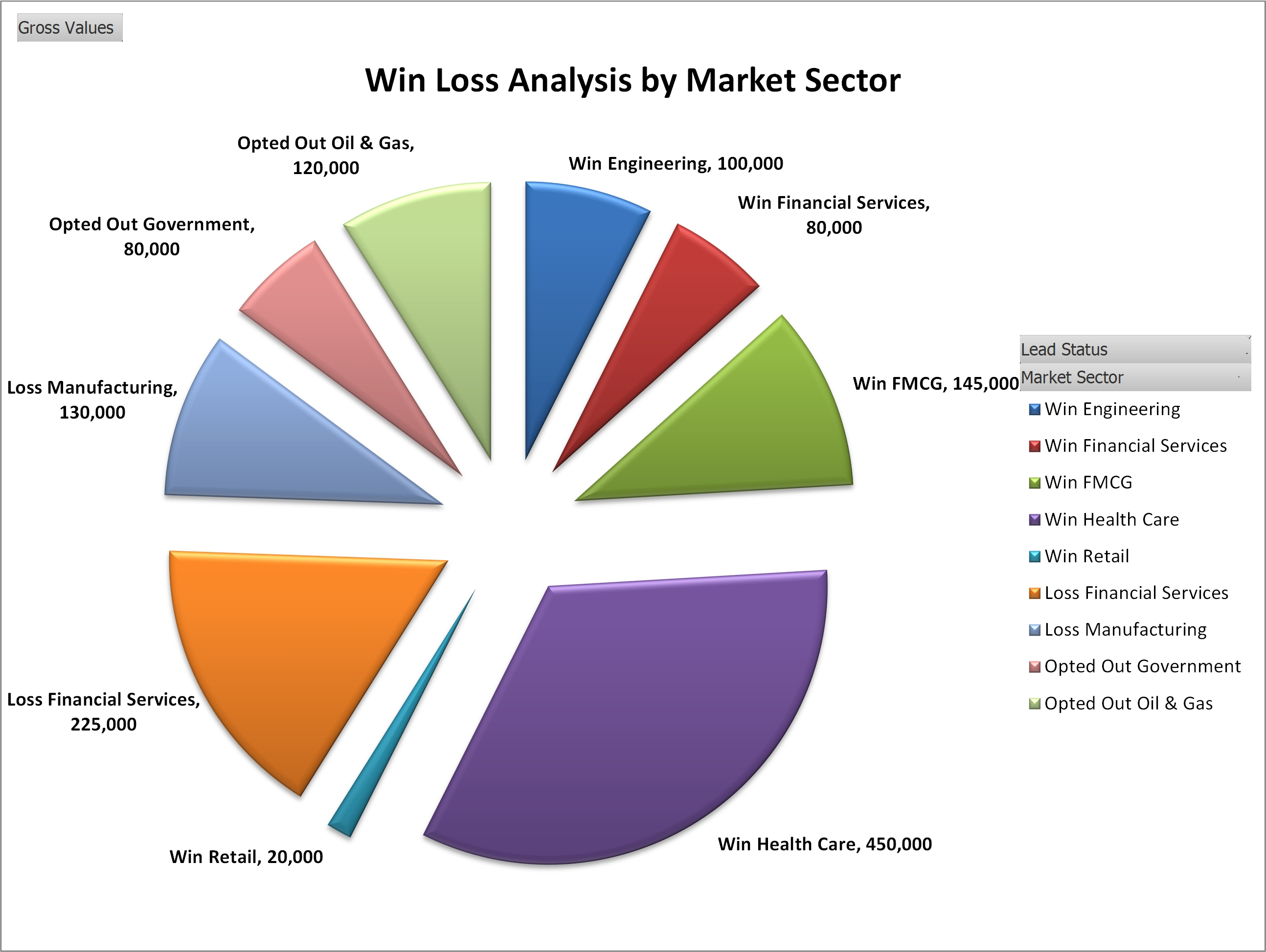 Win Loss By Market Sector
