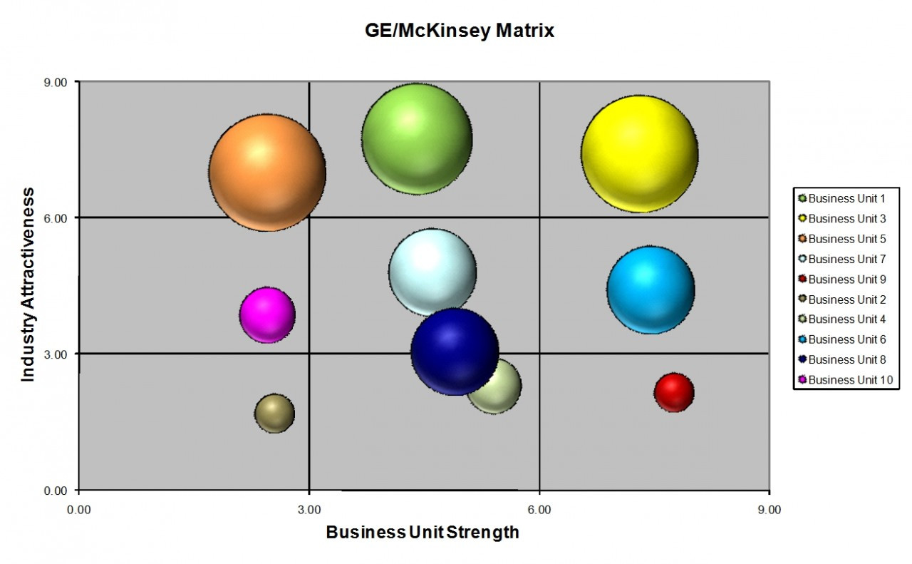 Ge mckinsey matrix template excel ccuart Image collections