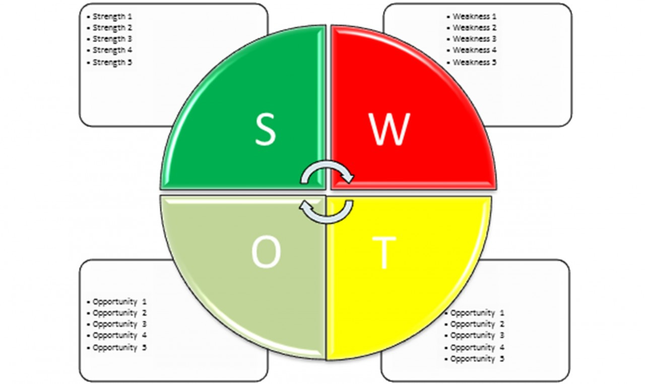 Swot Analysis Template Microsoft Word  Pest Analysis Template Word
