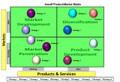 Ansoff Product Market Matrix Excel Template