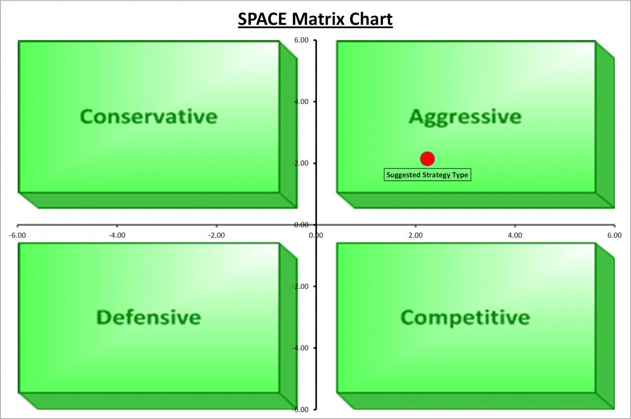matrix excel template