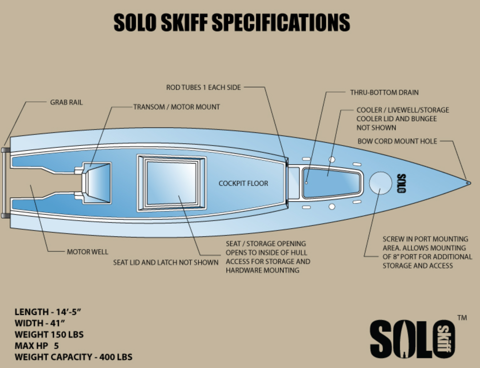 The Solo Skiff, a kayak with a kick! | Skiff Life - Fishing ...