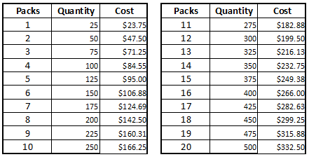 2015-a7-custom-envelope-liner-cost-chart.png