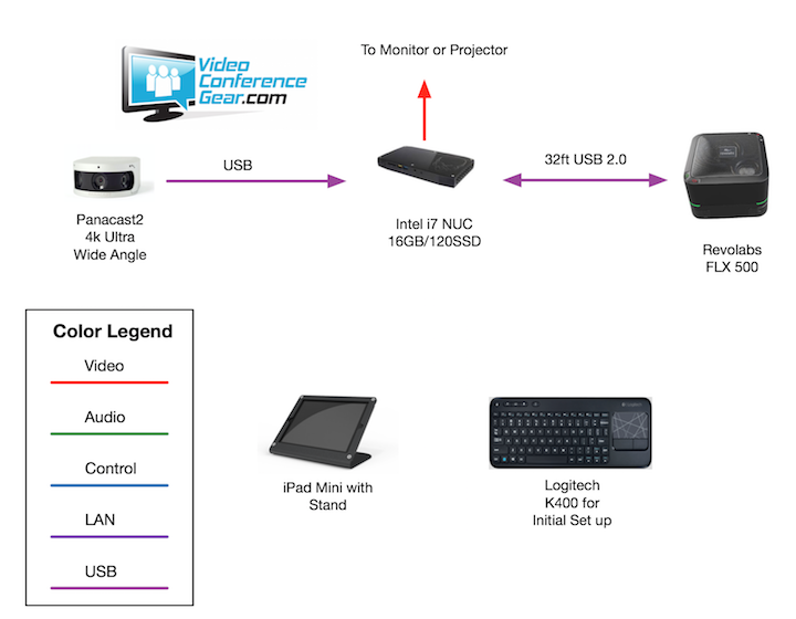 panacast-flx500-nuc2-zoomroom-high-level-720.png