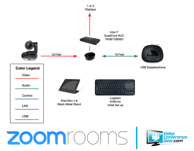 vcg-logitech-zoom-room-layout.png