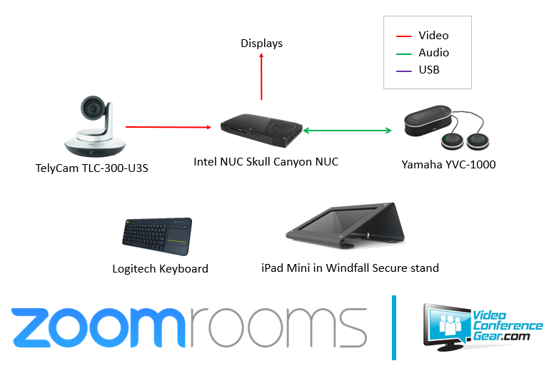 vcg-telycam-yamaha-zoom-room-layout-2.png