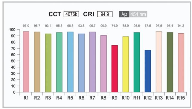 Measure Paint Colour