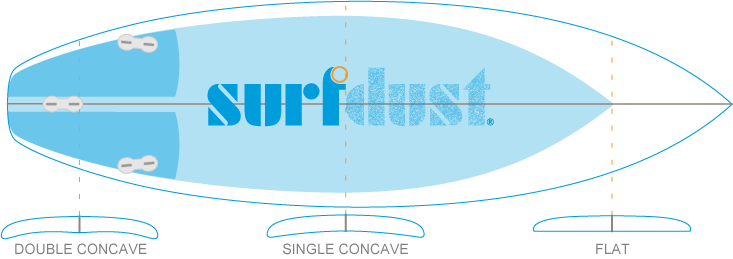 surfdust-concave-details-double-to-single-flat.png