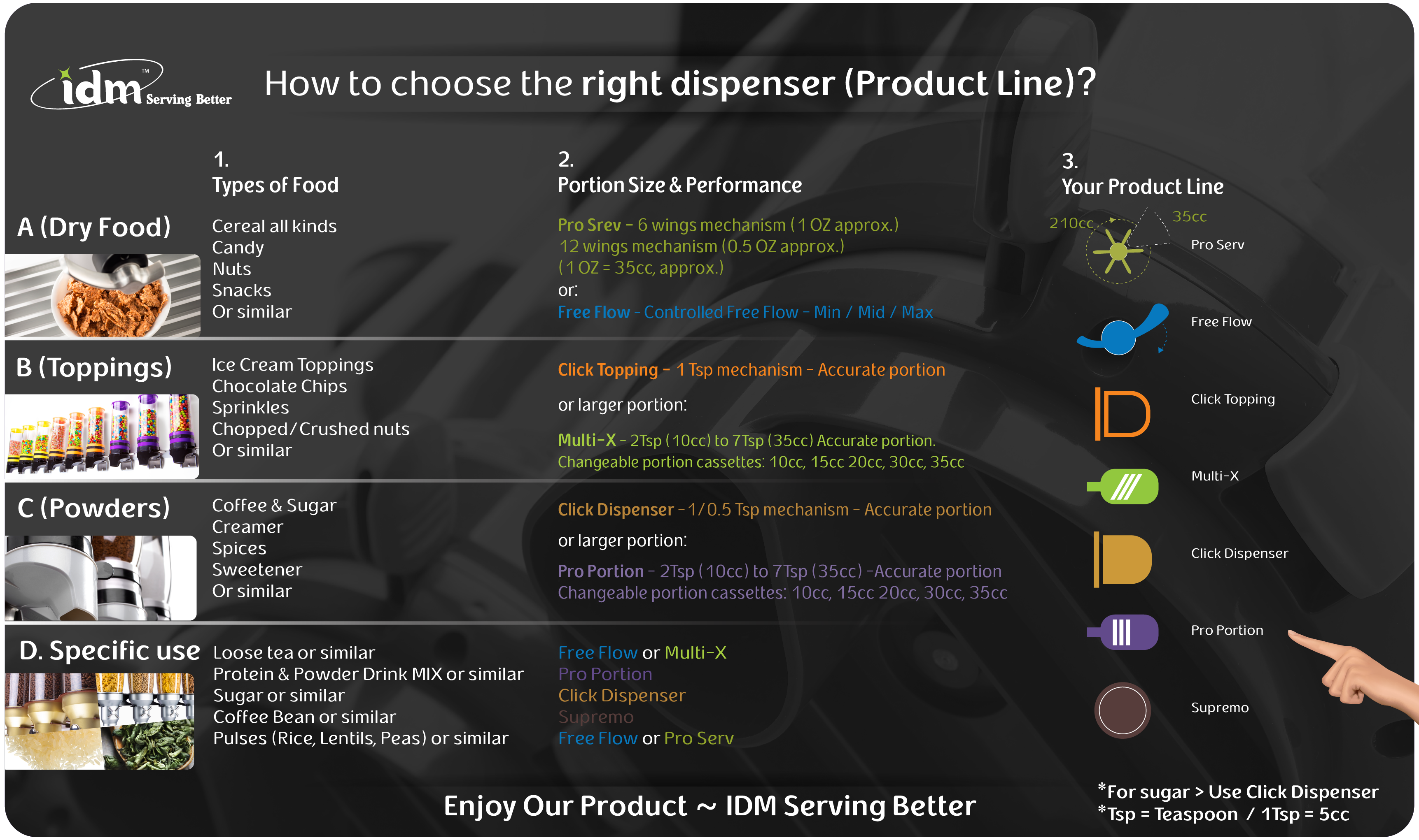 how-to-choose-the-right-dispenser-idm-serving-better.png
