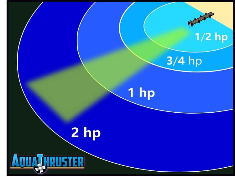 AquaThruster Range