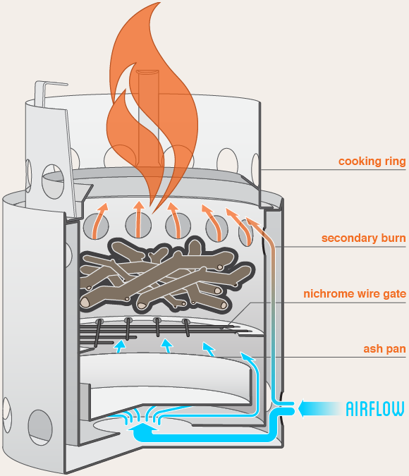 cross section of the solo stove showing how the solo stove airflow system works