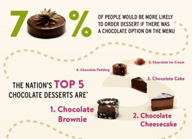 chocolate survey Practice questions and answers from lesson i -4: demand and supply 1 question: a survey indicated that chocolate is americans' favorite ice cream flavor for each of the following, indicate the possible effects on demand, supply.