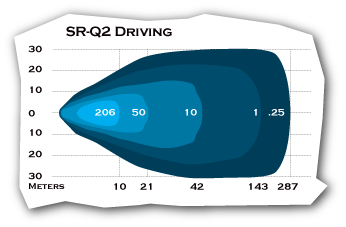 Marine SR-Q2 Driving Lux Chart