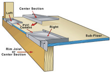 Sill Pan Flashing Kit Typical Application