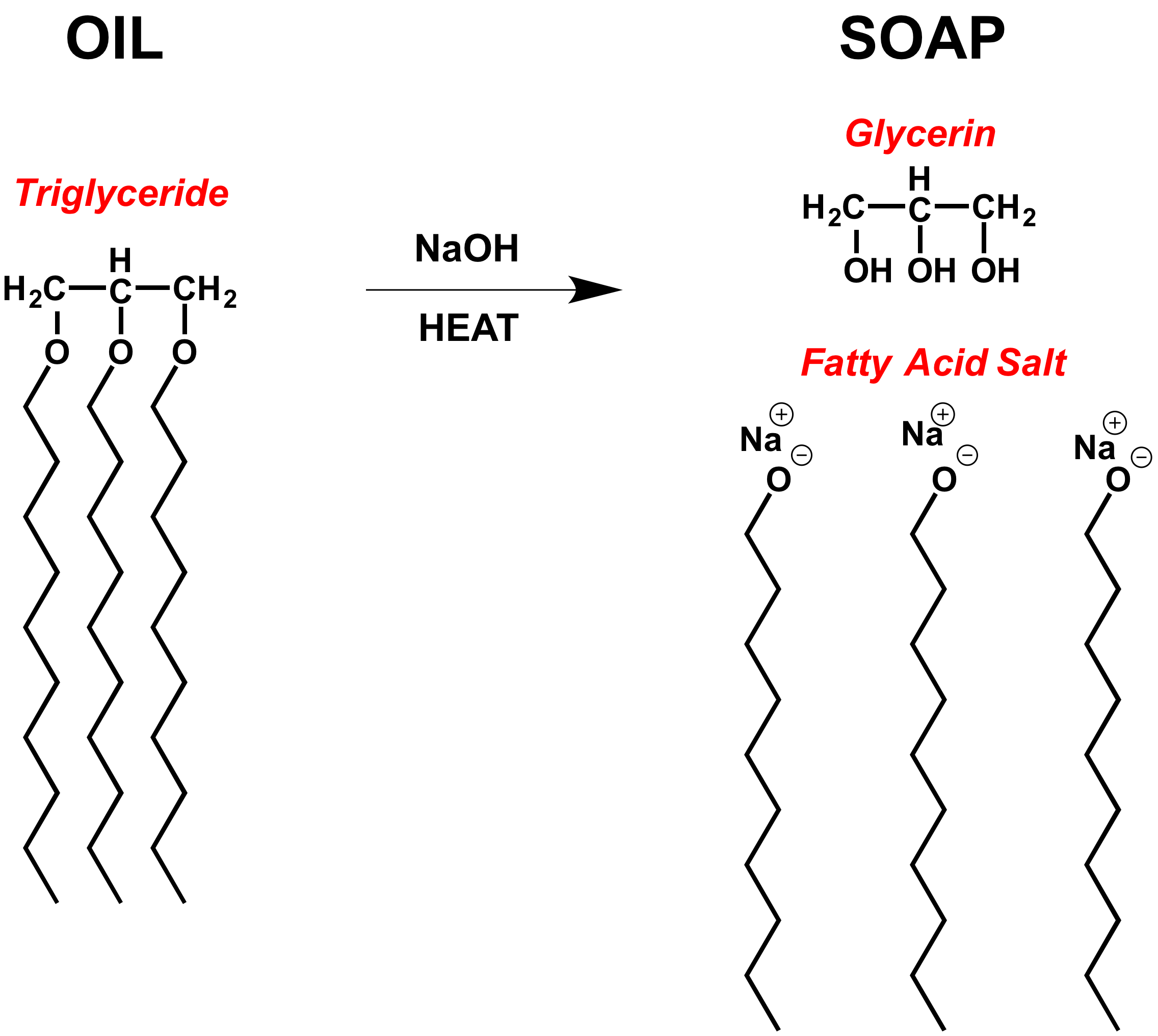 chemistry-of-soap-goodness.png