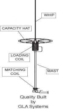 Tuning hustler mobile antenna