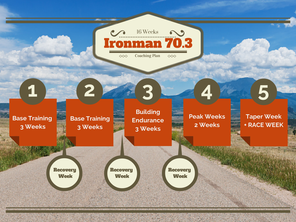 Poppy sports half ironman training program join the club for Ironman plan