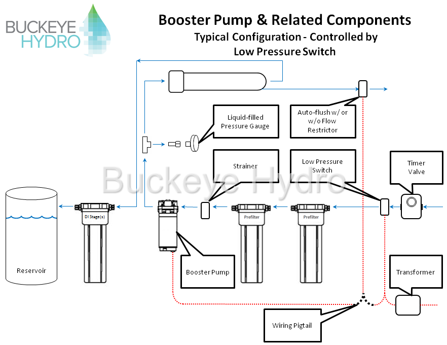 booster pump low p switch?t\=1398725710 5 0l efi wiring harness painless on 5 download wirning diagrams painless 5.0 efi wiring harness at bayanpartner.co