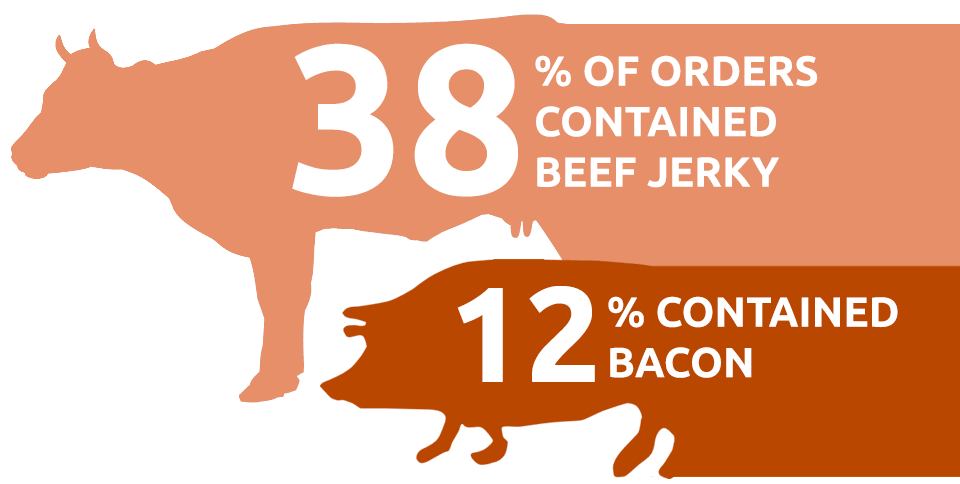 50% of orders contained meat