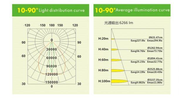10-90-illumination-diagram-1000w-led-flood-light.jpg
