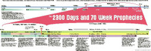 2300 Day Prophetic Chart 1'x3' / Charts-N-More