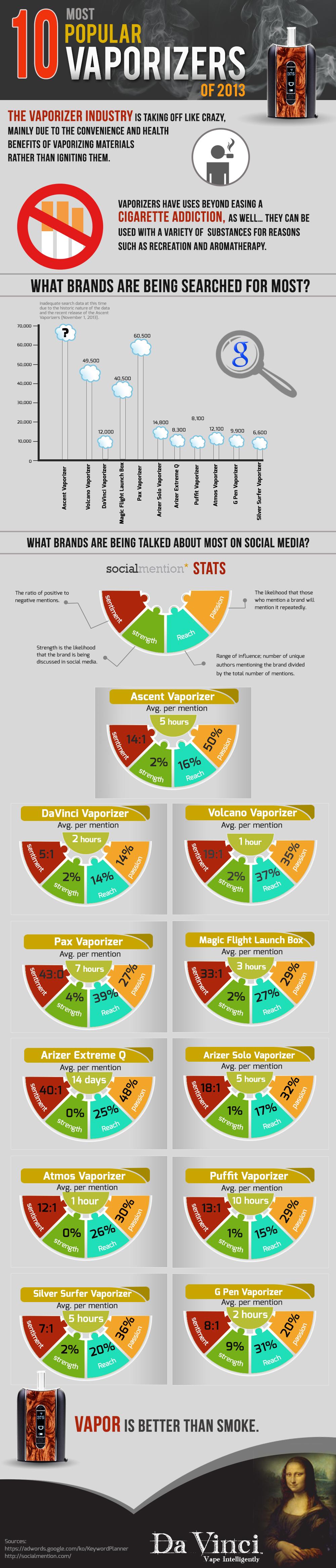 Top 10 Vaporizers of 2013 InfoGraph