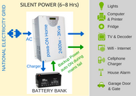 Powa-ON-HOME 3Kva (4 Hours Silent Power - loadshedding)