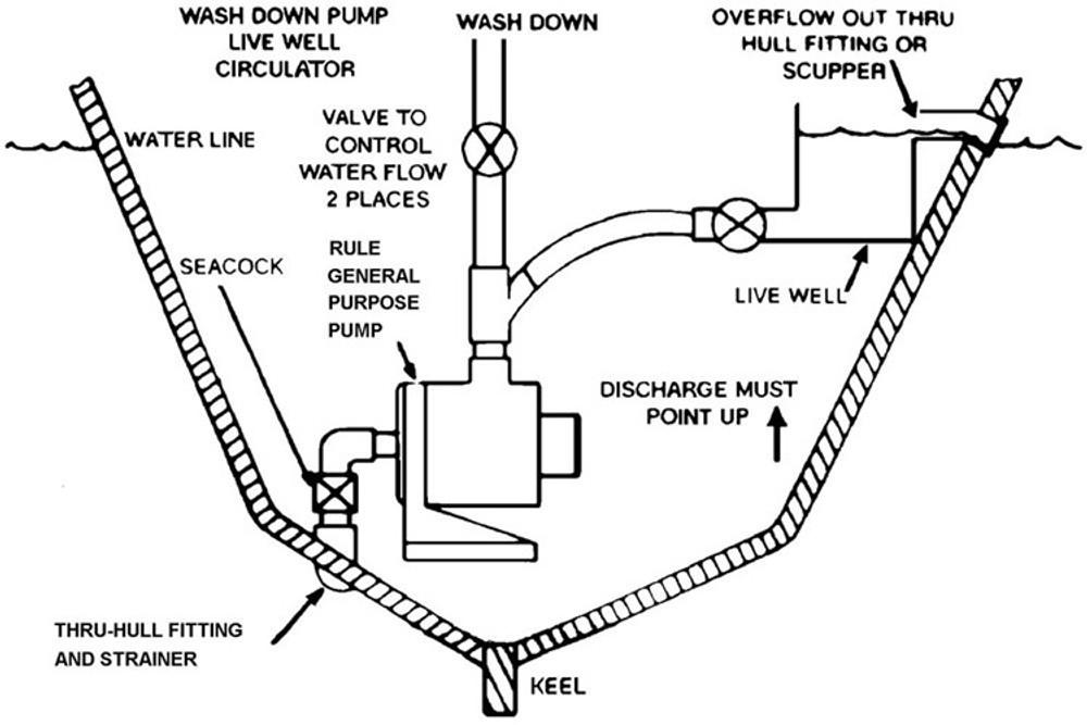 rwb rule general purpose pump 3700  3800 gph 12v  24v
