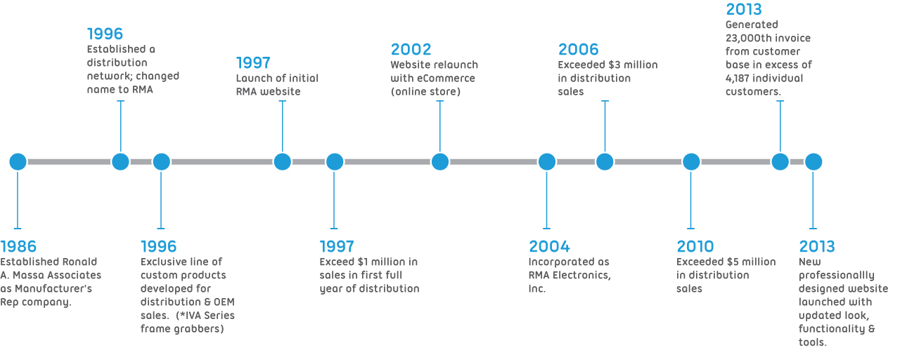 timeline-2.jpg