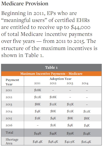 Medicare Provision