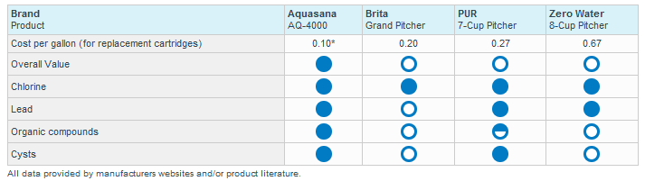 aquasana-product-comparisons.png