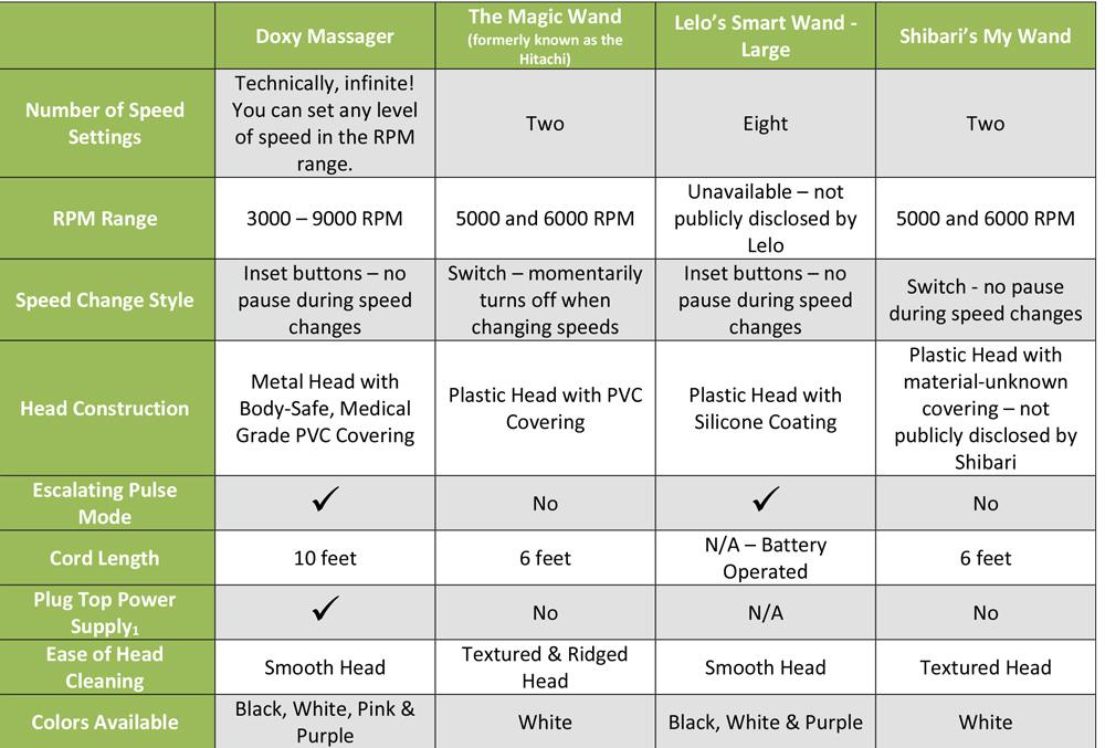 doxy comparison chart