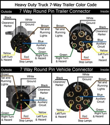 faq043hd7waywiring 3 500?t\\d1414089117 pollak 12 705 wiring schematic efcaviation com dodge ram 7-way wiring diagram at gsmportal.co