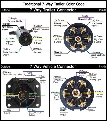 ford 7 way plug wiring diagram images ford explorer 7 pin trailer ford tractor wiring harness diagram trailertractorcar