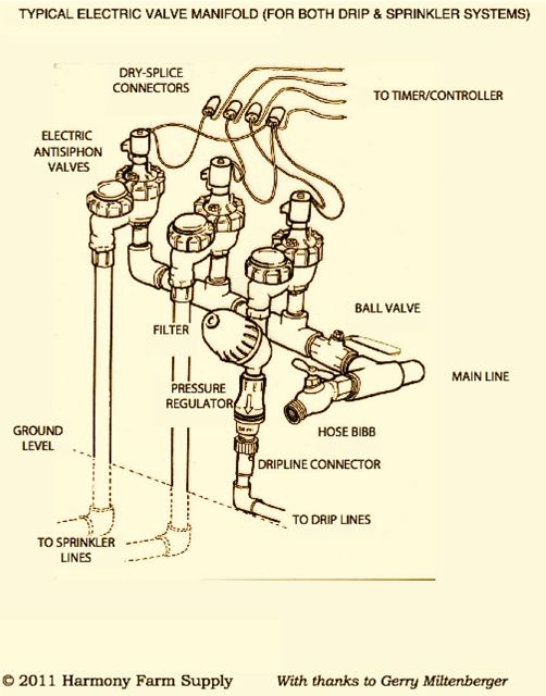 electric-irrigation-valve-manifold.jpg