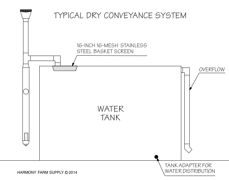 rainwater-harvesting-dryconveyance.png