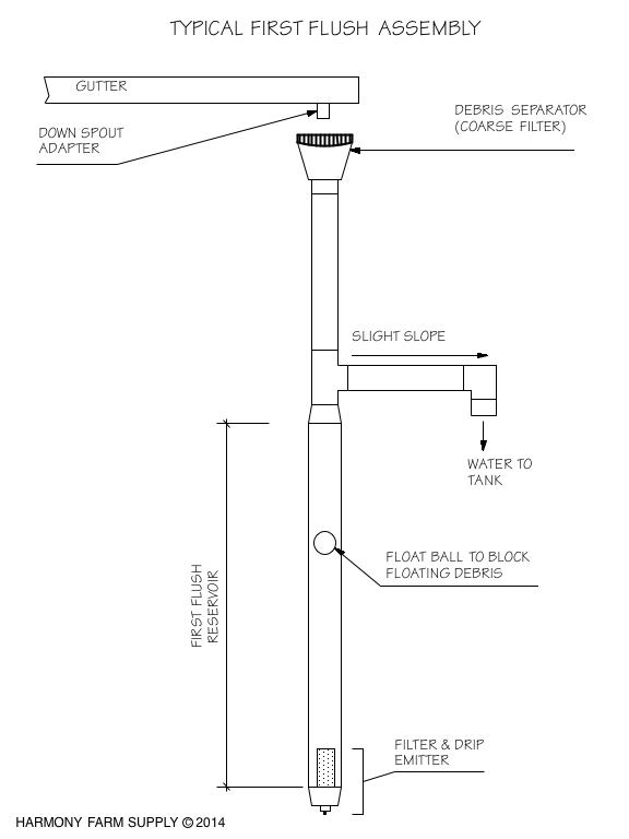 rainwater-harvesting-firstflush.png