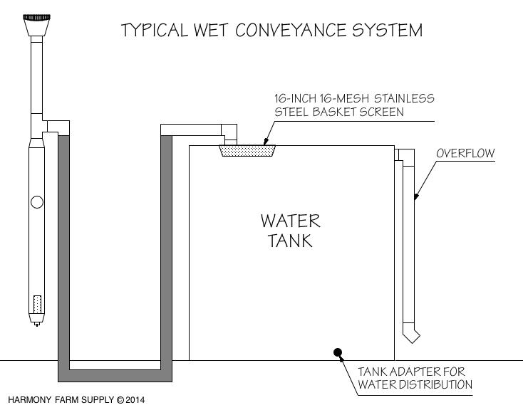 Rainwater harvesting for Rain harvesting system design